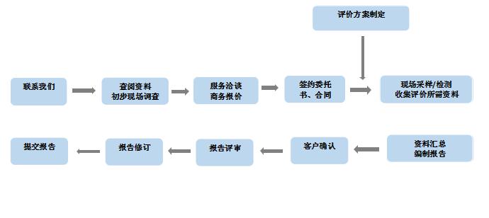 服务流程1